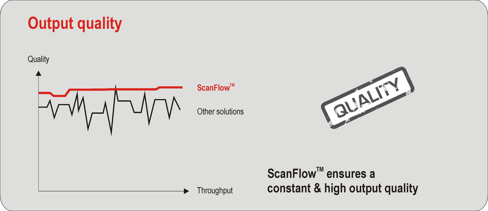 Output quality through ScanFlow