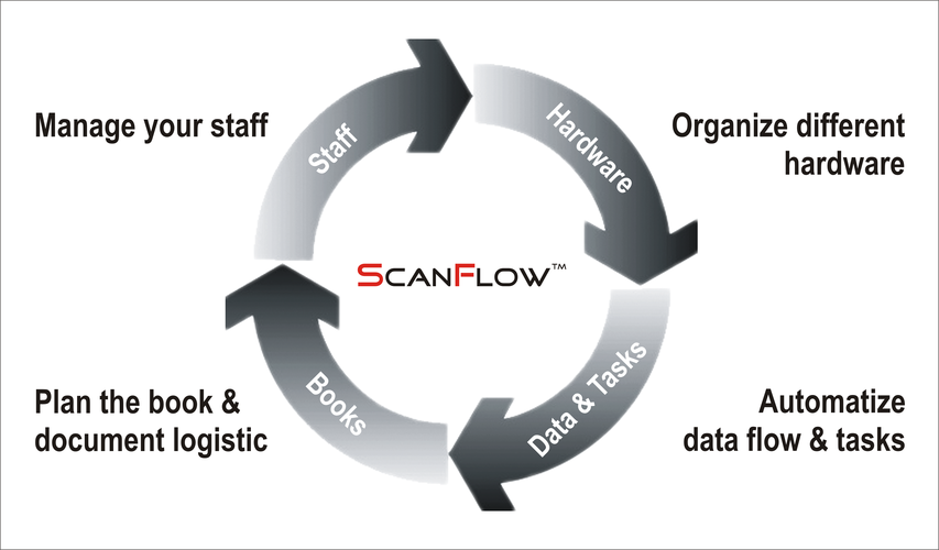 ScanFlow - Overview