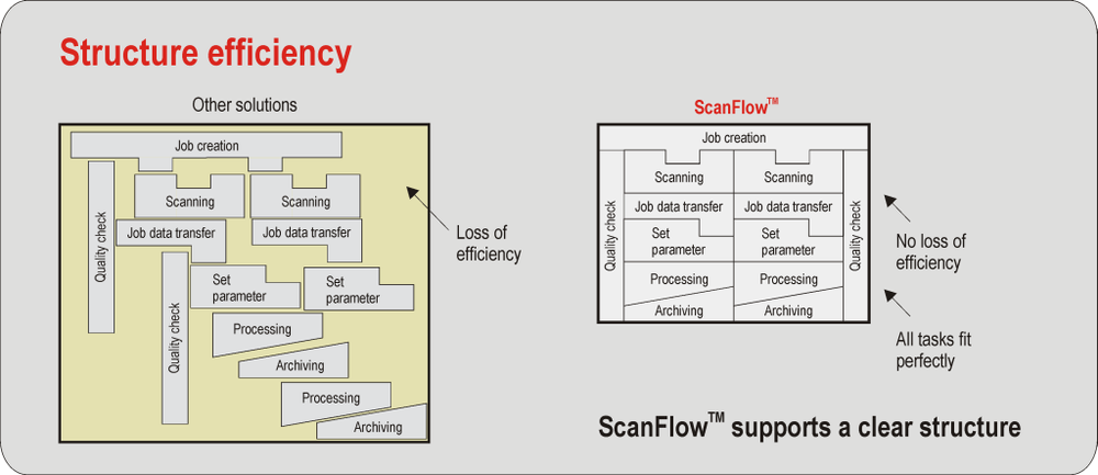 Structure efficiency through ScanFlow