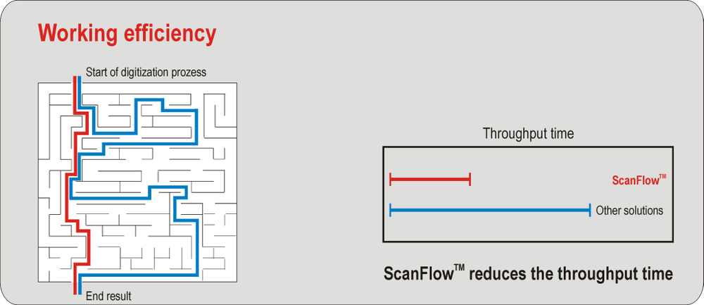 Working efficiency through ScanFlow